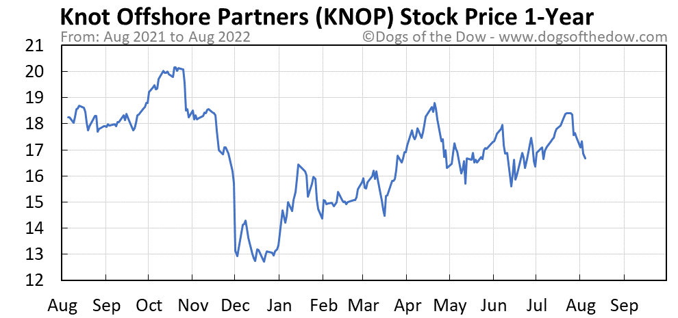 KNOP 1-year stock price chart