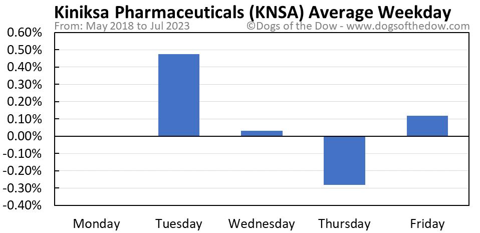 KNSA average weekday chart