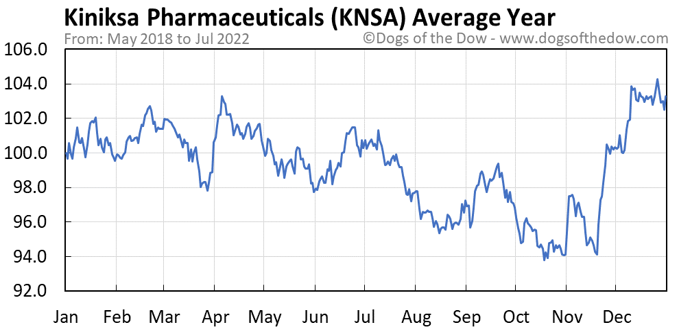 KNSA average year chart