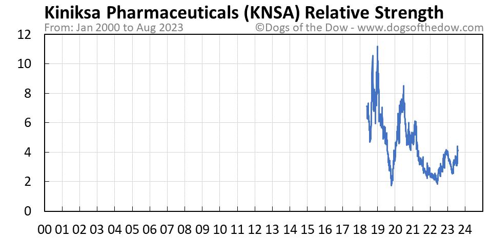 KNSA relative strength chart
