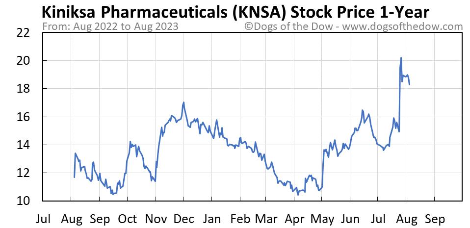 KNSA 1-year stock price chart