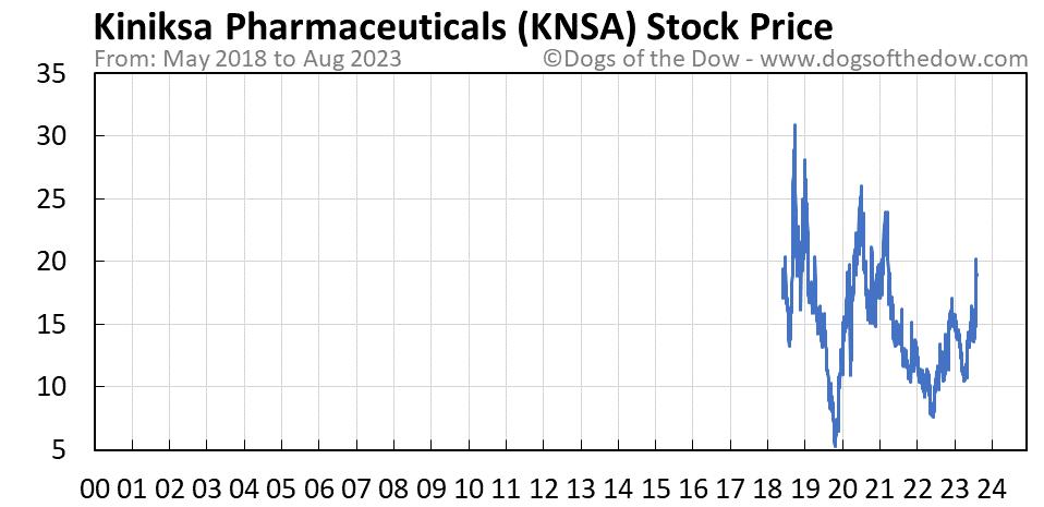 KNSA stock price chart