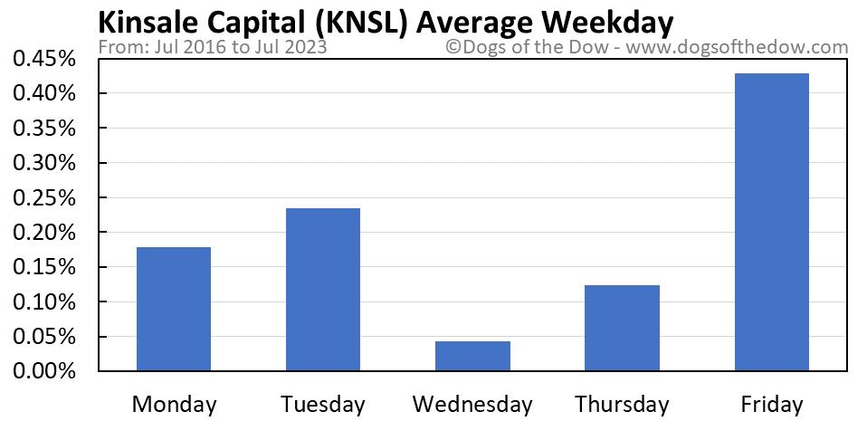 KNSL average weekday chart