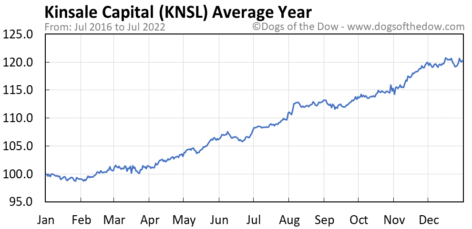 KNSL average year chart