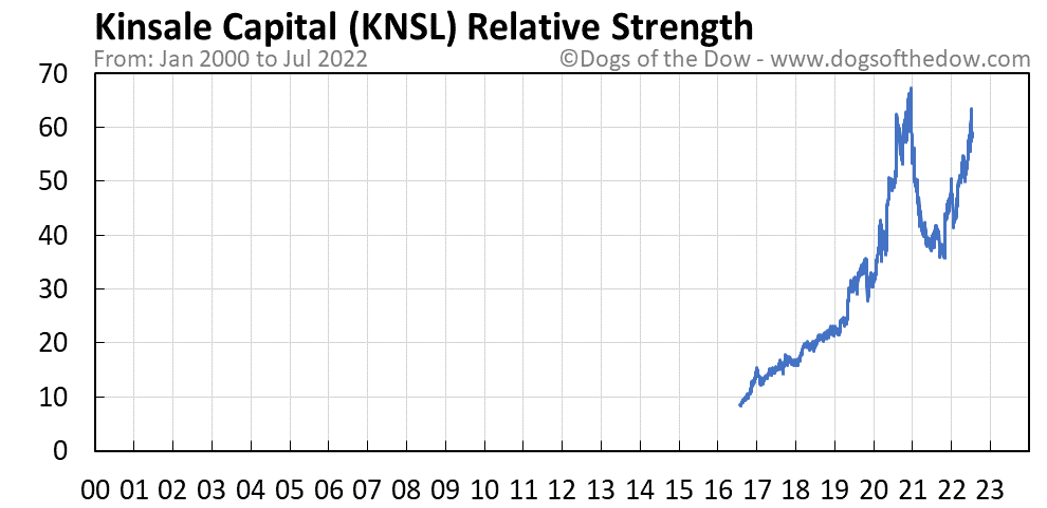 KNSL relative strength chart