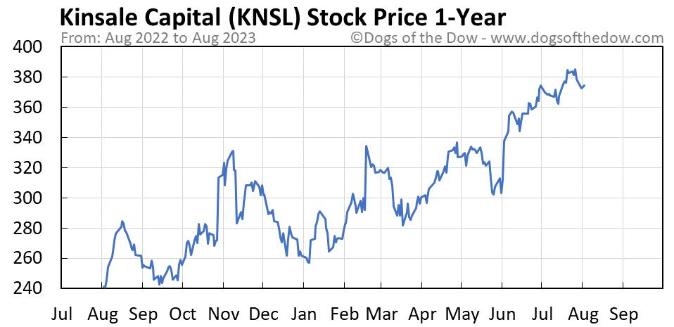 KNSL 1-year stock price chart