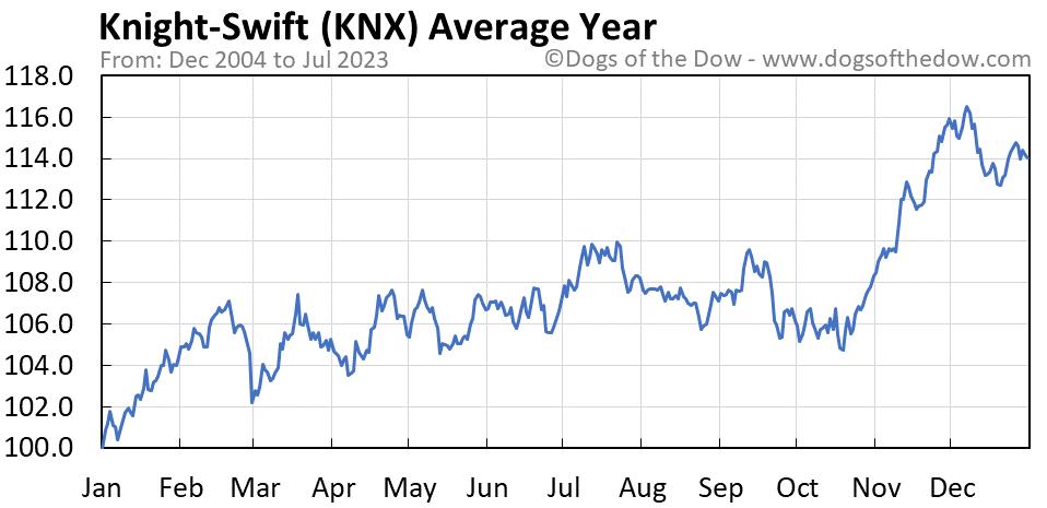 KNX average year chart