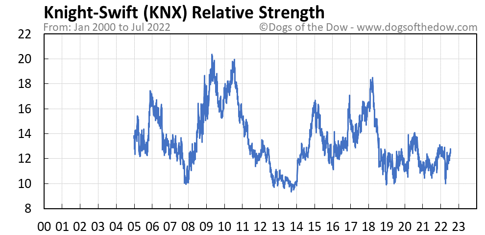 KNX relative strength chart