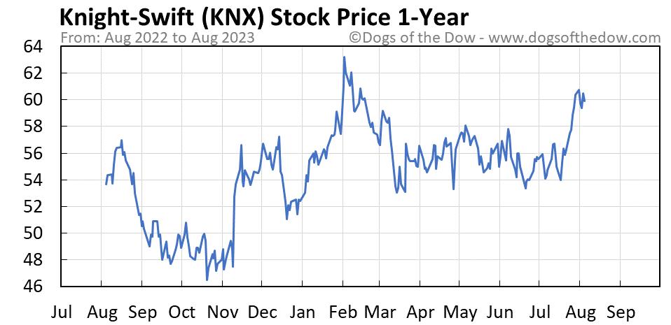 KNX 1-year stock price chart