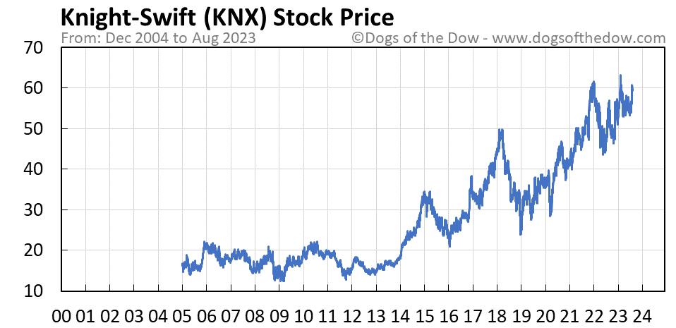 KNX stock price chart