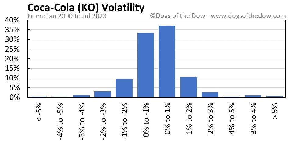 KO volatility chart