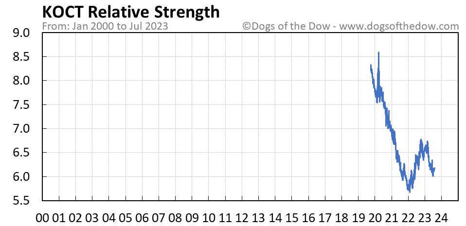 KOCT relative strength chart