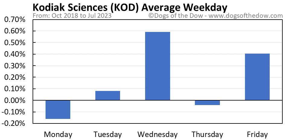 KOD average weekday chart