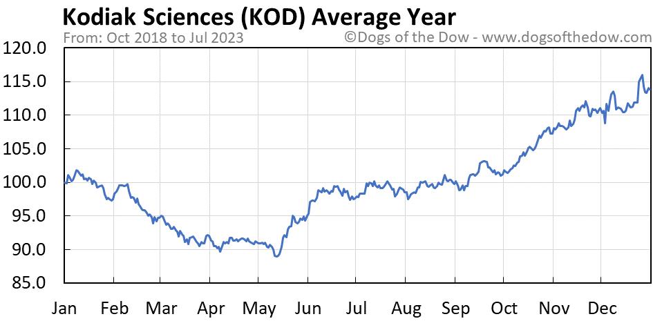 KOD average year chart