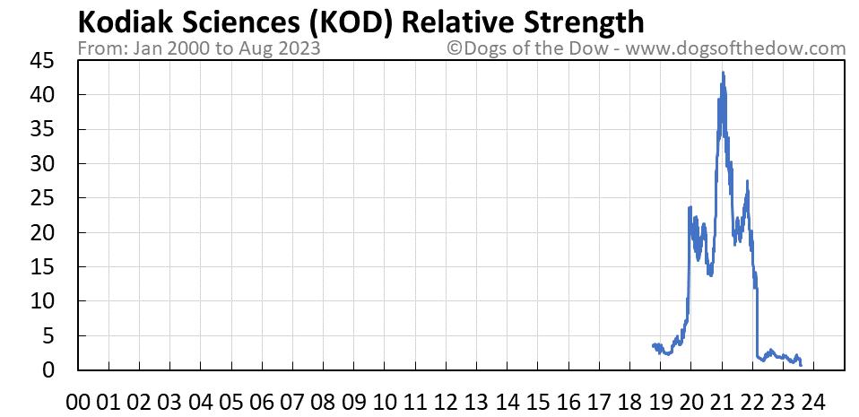 KOD relative strength chart