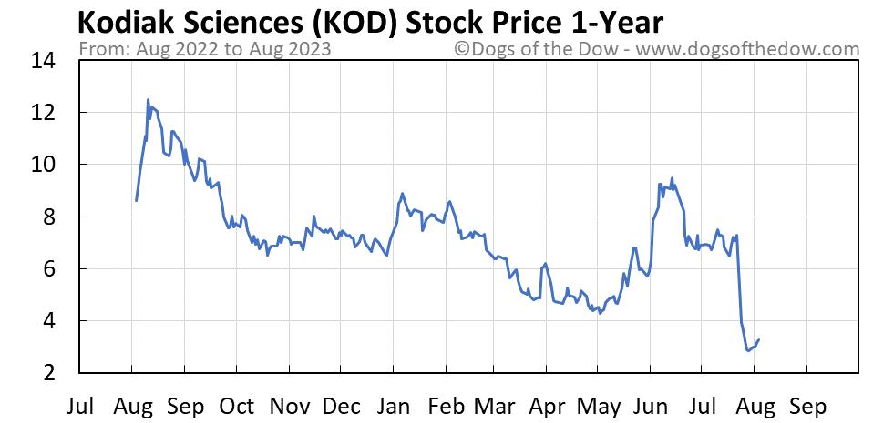 KOD 1-year stock price chart