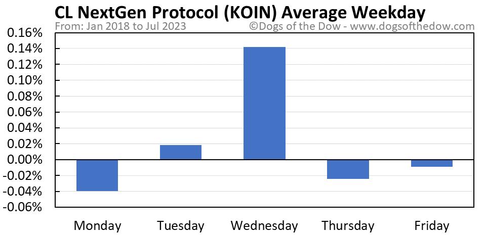 KOIN average weekday chart