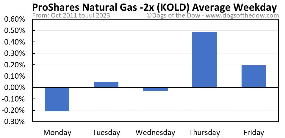 KOLD average weekday chart