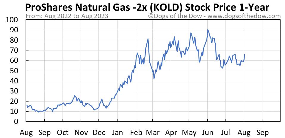 KOLD 1-year stock price chart