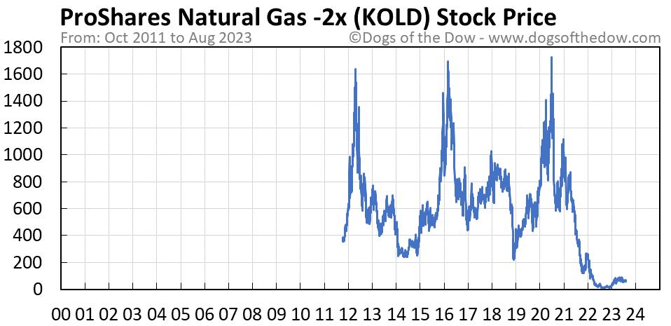 KOLD stock price chart