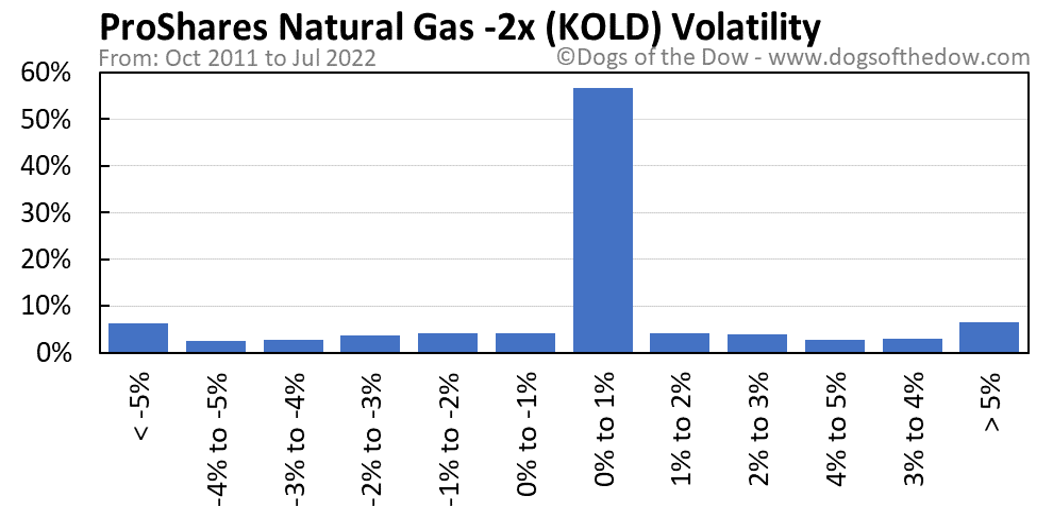 KOLD volatility chart