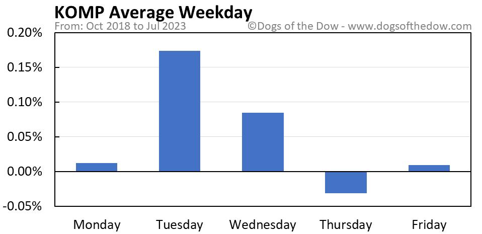 KOMP average weekday chart