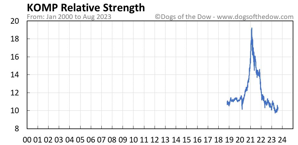 KOMP relative strength chart