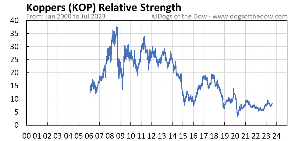 KOP relative strength chart