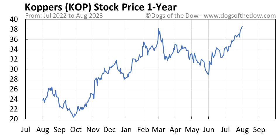 KOP 1-year stock price chart