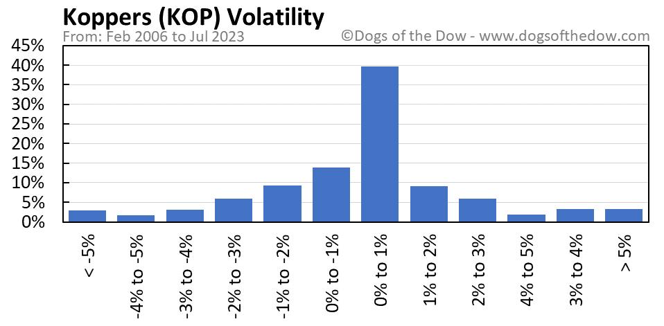 KOP volatility chart