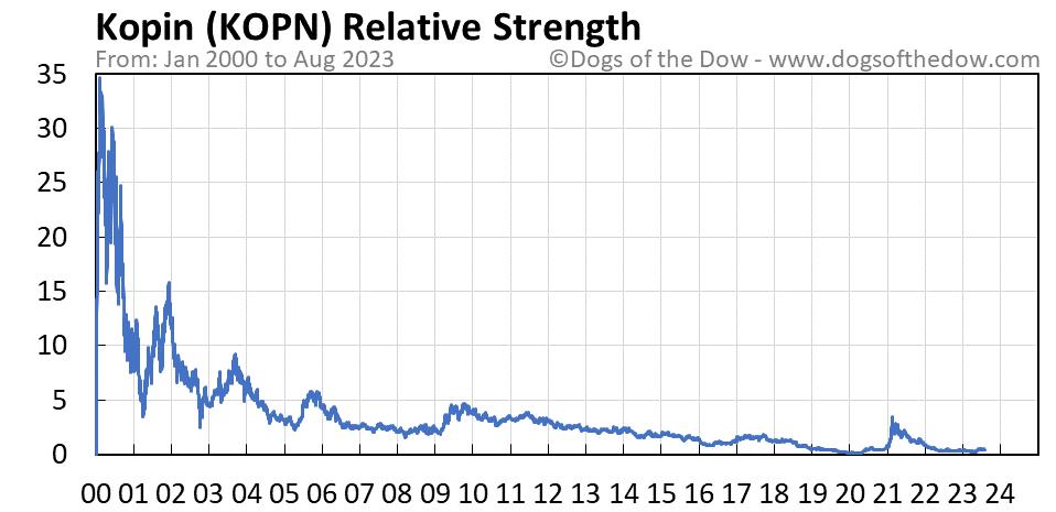 KOPN relative strength chart