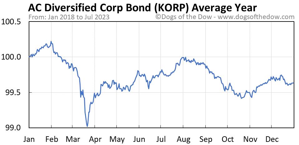 KORP average year chart