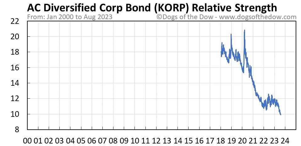 KORP relative strength chart