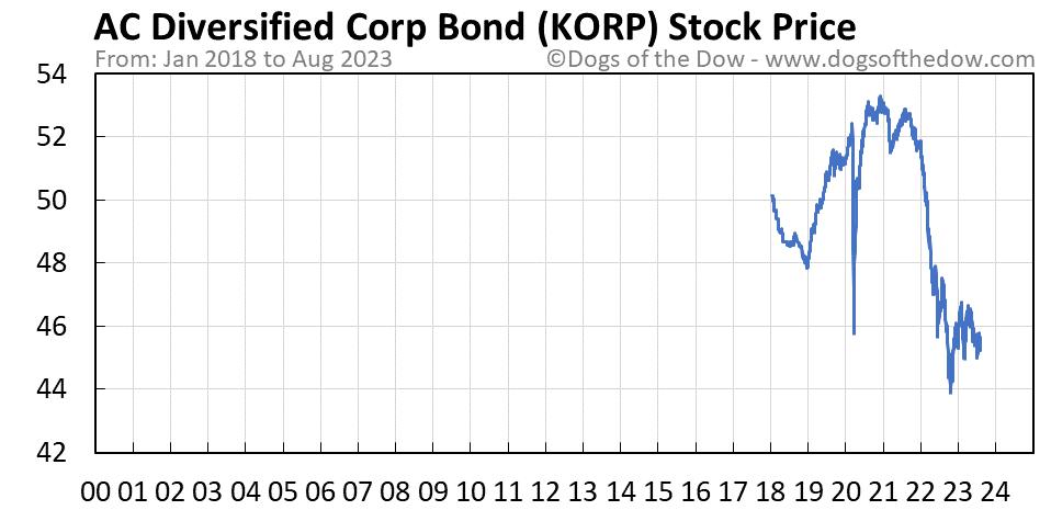 KORP stock price chart