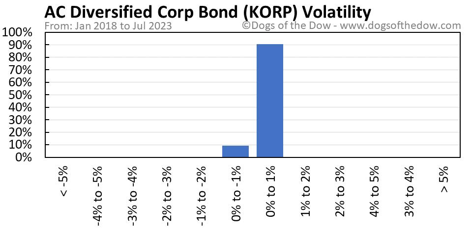 KORP volatility chart