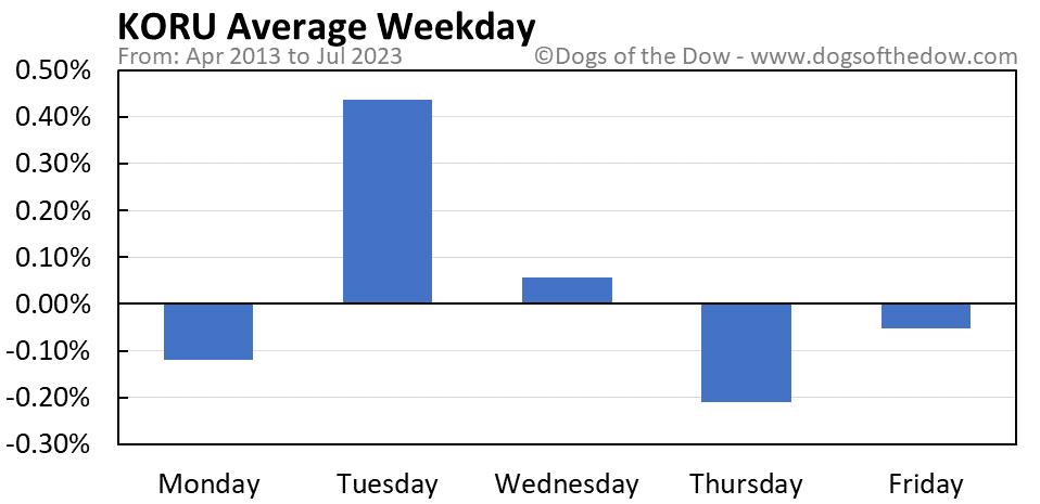 KORU average weekday chart