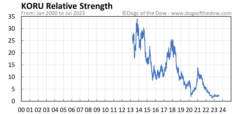 KORU relative strength chart