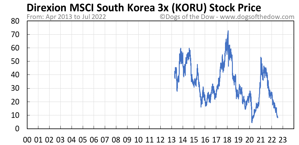 KORU stock price chart