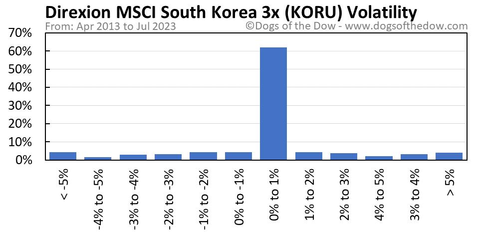 KORU volatility chart