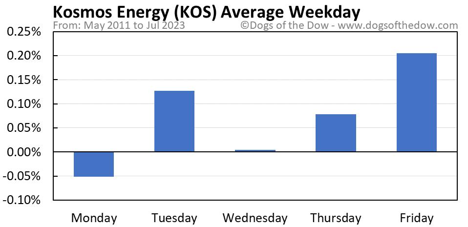 KOS average weekday chart