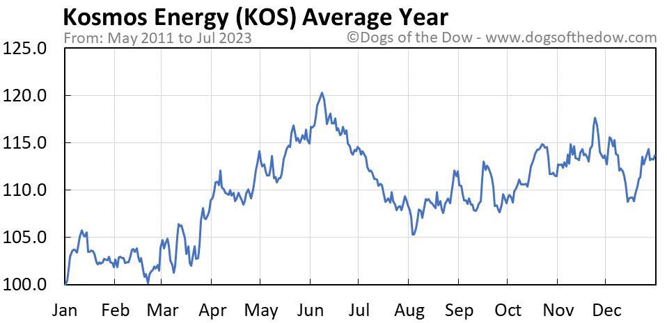 KOS average year chart
