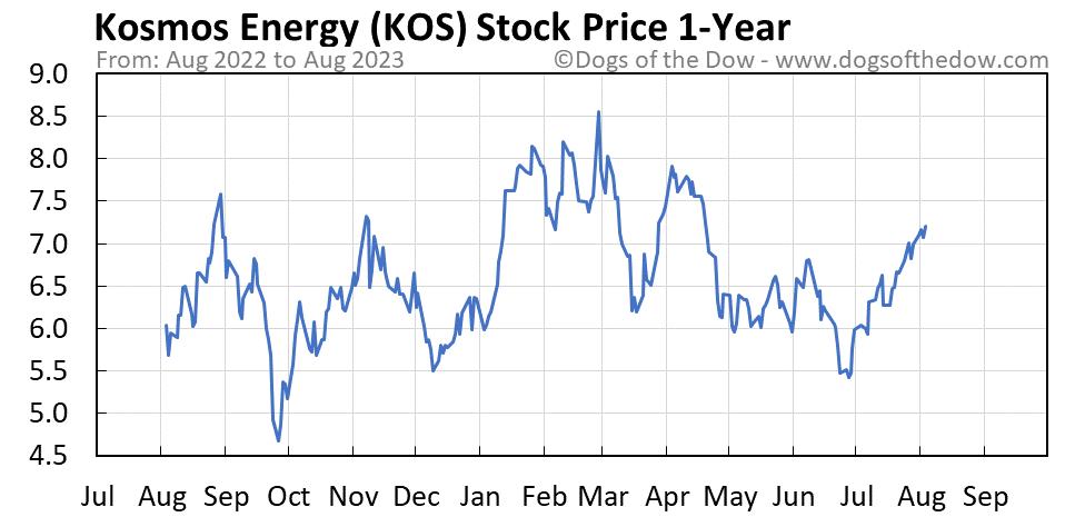 KOS 1-year stock price chart