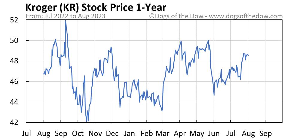 KR 1-year stock price chart