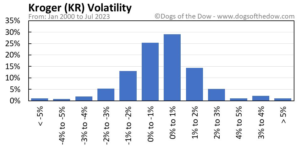 KR volatility chart