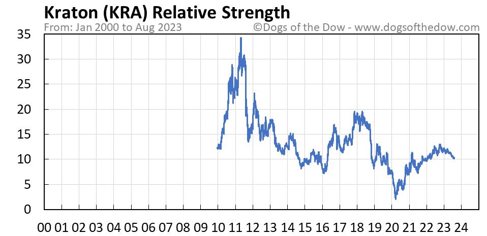 KRA relative strength chart