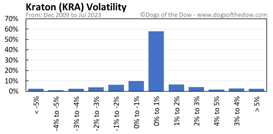 KRA volatility chart
