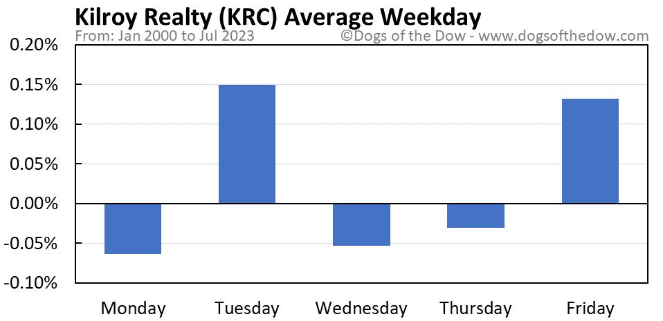 KRC average weekday chart