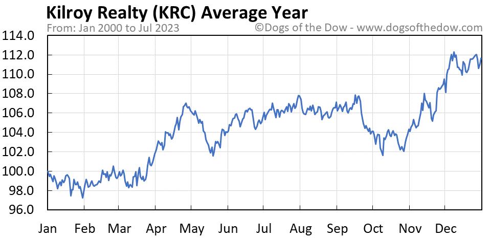 KRC average year chart