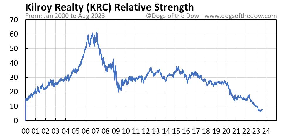 KRC relative strength chart