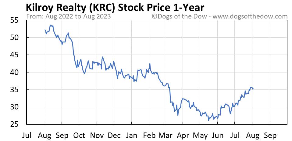 KRC 1-year stock price chart